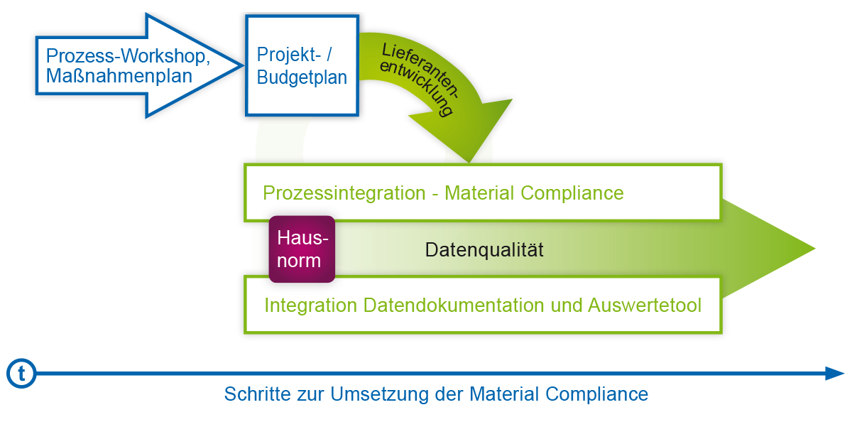 Material Compliance Maßnahmenplan
